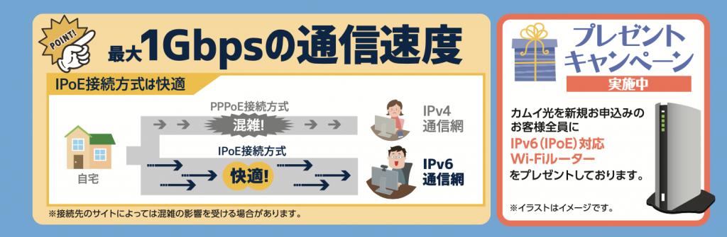 ネイティブ方式・v6プラス・Wi-Fiルータープレゼント